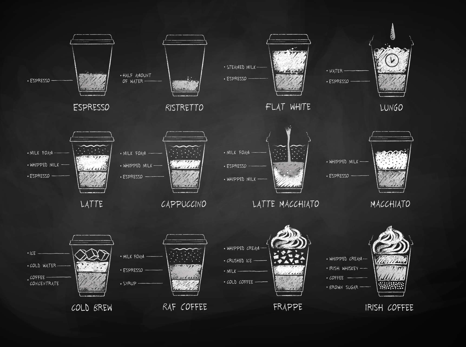White Coffee Recipes
